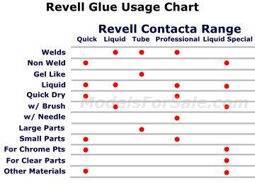 Revell 25g 39604 Contacta Glue - Professional - For Plastic Model Kits